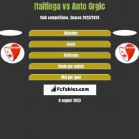 Itaitinga vs Anto Grgic h2h player stats
