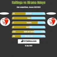 Itaitinga vs Birama Ndoye h2h player stats