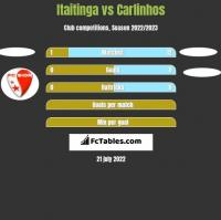 Itaitinga vs Carlinhos h2h player stats