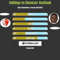 Itaitinga vs Ebenezer Assifuah h2h player stats
