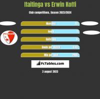 Itaitinga vs Erwin Koffi h2h player stats
