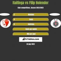 Itaitinga vs Filip Holender h2h player stats