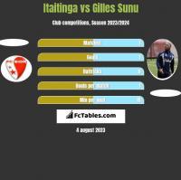 Itaitinga vs Gilles Sunu h2h player stats