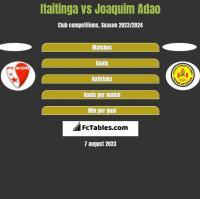 Itaitinga vs Joaquim Adao h2h player stats