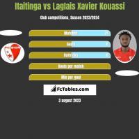 Itaitinga vs Laglais Xavier Kouassi h2h player stats