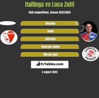 Itaitinga vs Luca Zuffi h2h player stats