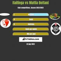 Itaitinga vs Mattia Bottani h2h player stats
