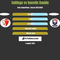 Itaitinga vs Quentin Daubin h2h player stats