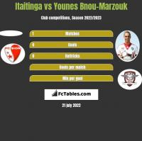 Itaitinga vs Younes Bnou-Marzouk h2h player stats