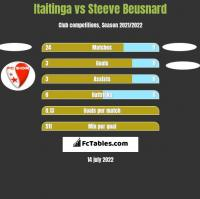 Itaitinga vs Steeve Beusnard h2h player stats
