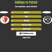 Itaitinga vs Patrick h2h player stats