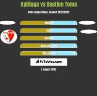 Itaitinga vs Bastien Toma h2h player stats
