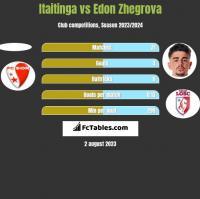 Itaitinga vs Edon Zhegrova h2h player stats