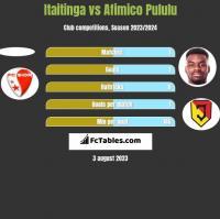 Itaitinga vs Afimico Pululu h2h player stats
