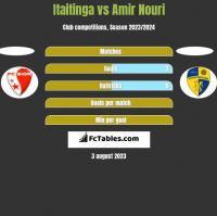 Itaitinga vs Amir Nouri h2h player stats