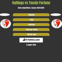 Itaitinga vs Yassin Fortune h2h player stats