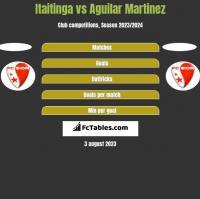 Itaitinga vs Aguilar Martinez h2h player stats