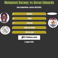 Mohamed Daramy vs Aeron Edwards h2h player stats