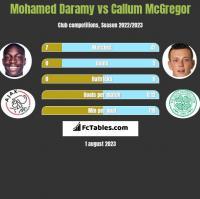 Mohamed Daramy vs Callum McGregor h2h player stats