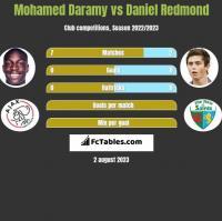 Mohamed Daramy vs Daniel Redmond h2h player stats