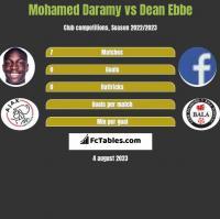 Mohamed Daramy vs Dean Ebbe h2h player stats