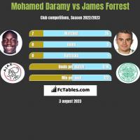 Mohamed Daramy vs James Forrest h2h player stats