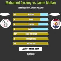 Mohamed Daramy vs Jamie Mullan h2h player stats