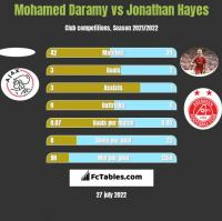 Mohamed Daramy vs Jonathan Hayes h2h player stats