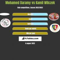 Mohamed Daramy vs Kamil Wilczek h2h player stats
