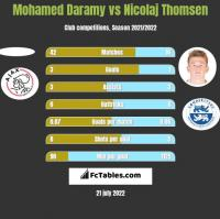 Mohamed Daramy vs Nicolaj Thomsen h2h player stats