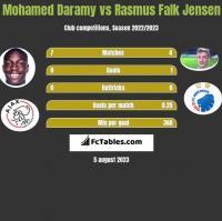 Mohamed Daramy vs Rasmus Falk Jensen h2h player stats