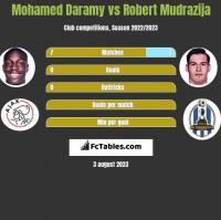 Mohamed Daramy vs Robert Mudrazija h2h player stats