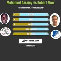 Mohamed Daramy vs Robert Skov h2h player stats