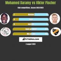 Mohamed Daramy vs Viktor Fischer h2h player stats