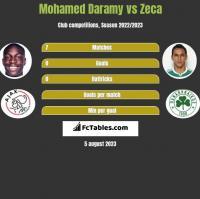 Mohamed Daramy vs Zeca h2h player stats