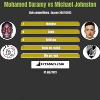 Mohamed Daramy vs Michael Johnston h2h player stats