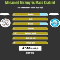 Mohamed Daramy vs Mads Kaalund h2h player stats