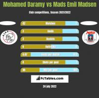 Mohamed Daramy vs Mads Emil Madsen h2h player stats