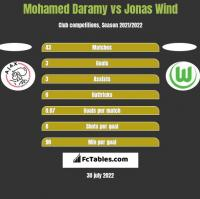 Mohamed Daramy vs Jonas Wind h2h player stats