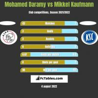 Mohamed Daramy vs Mikkel Kaufmann h2h player stats