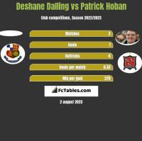 Deshane Dalling vs Patrick Hoban h2h player stats