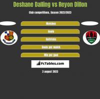 Deshane Dalling vs Reyon Dillon h2h player stats