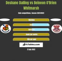 Deshane Dalling vs Beineon O'Brien Whitmarsh h2h player stats
