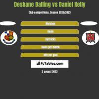 Deshane Dalling vs Daniel Kelly h2h player stats