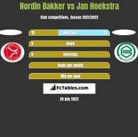 Nordin Bakker vs Jan Hoekstra h2h player stats