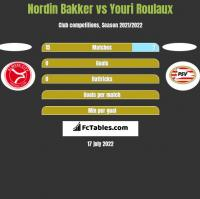 Nordin Bakker vs Youri Roulaux h2h player stats