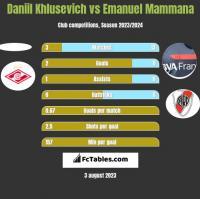 Daniil Khlusevich vs Emanuel Mammana h2h player stats