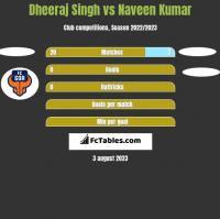 Dheeraj Singh vs Naveen Kumar h2h player stats