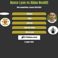 Reece Lyon vs Aidan Nesbitt h2h player stats