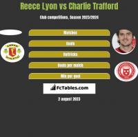 Reece Lyon vs Charlie Trafford h2h player stats